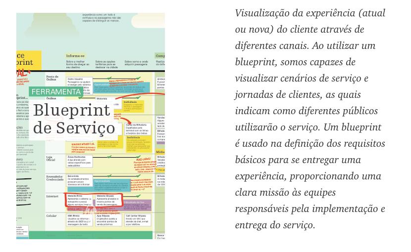 Blueprint de Serviço ou Service Blueprint
