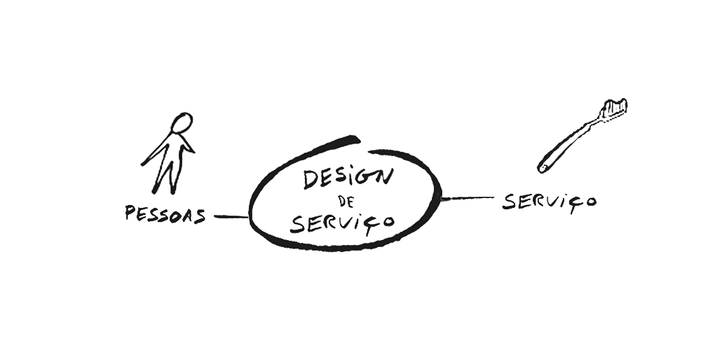 O Design de Serviço só pode ser aplicado no setor de serviços?