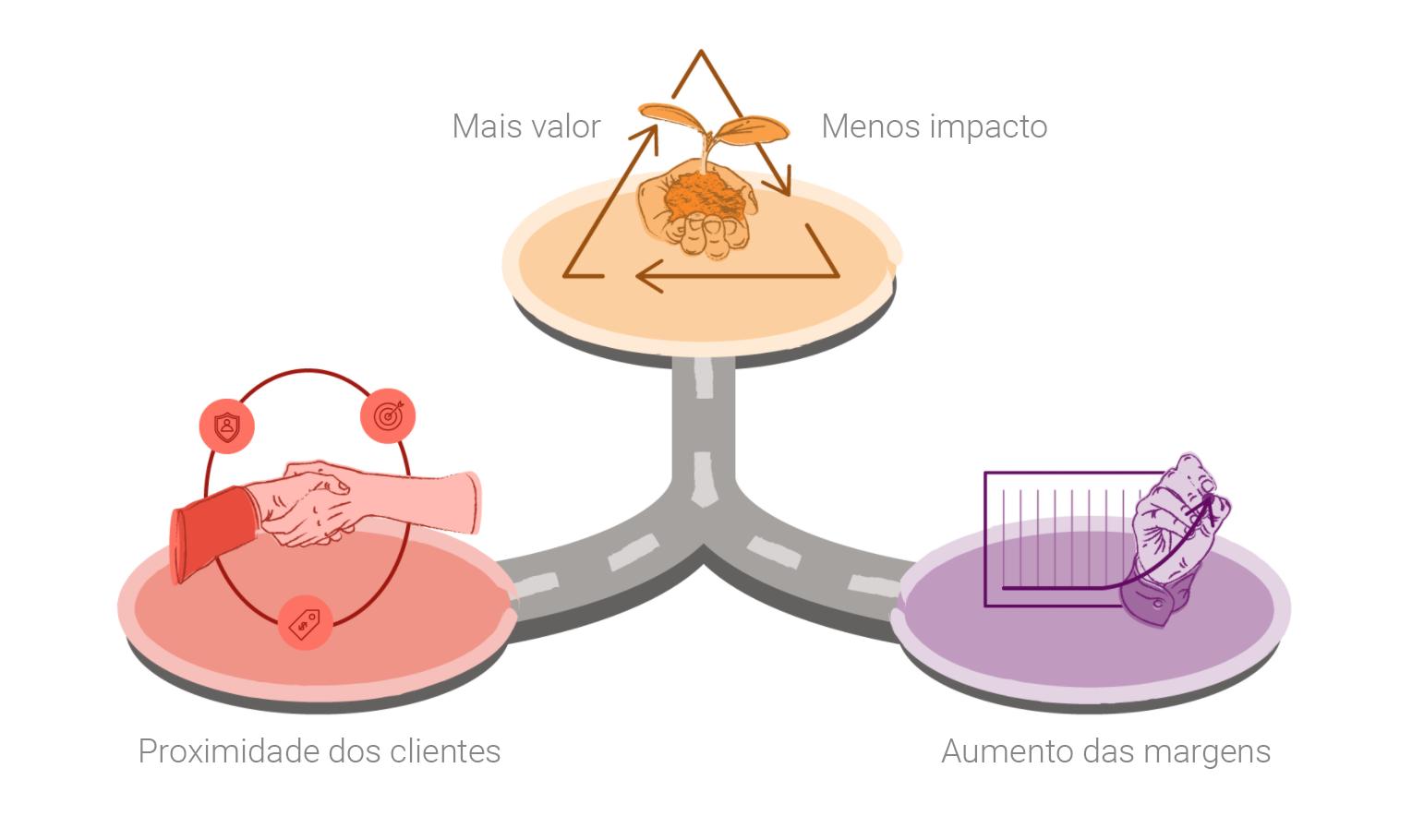 negócio circular